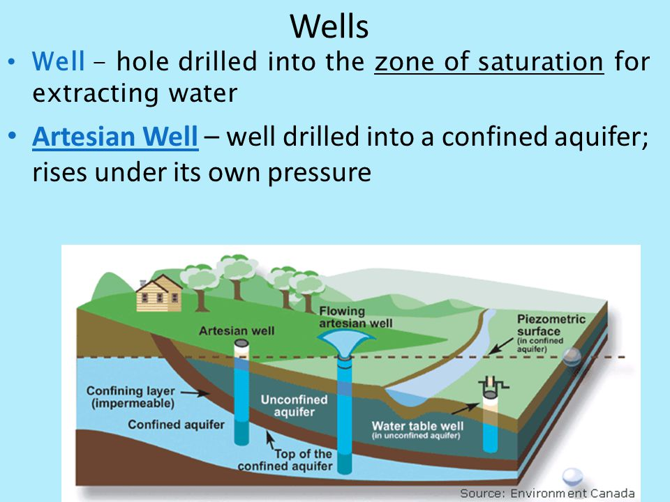 Wells Well - hole drilled into the zone of saturation for extracting water.