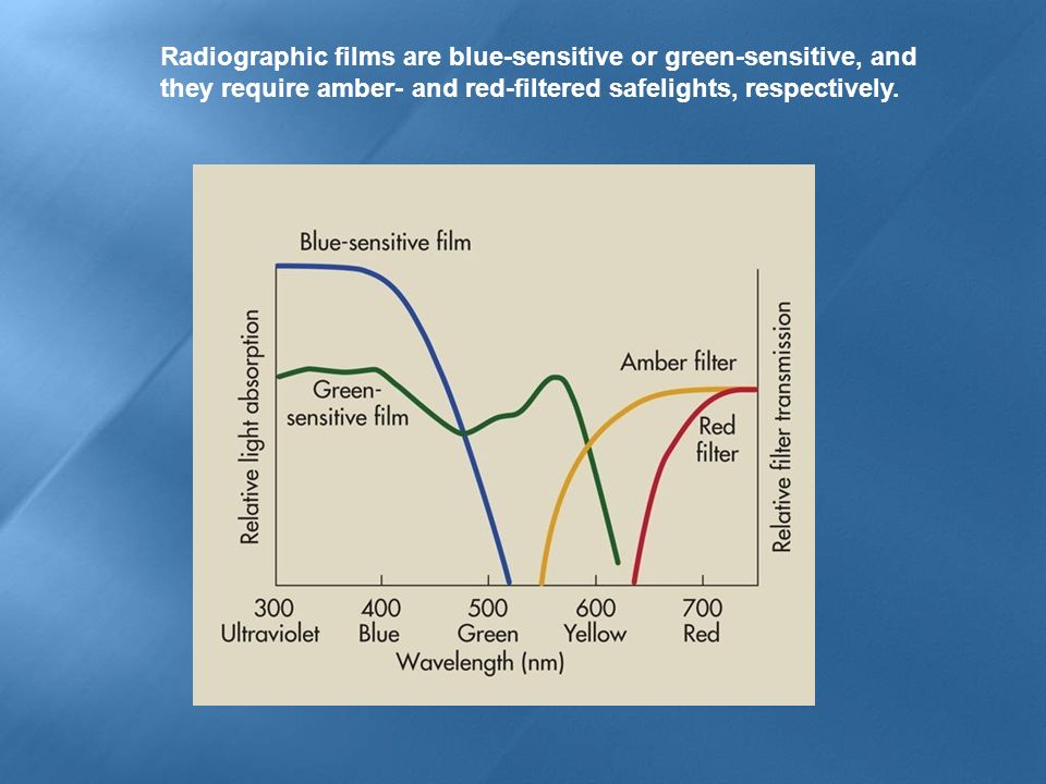Radiographic films are blue-sensitive or green-sensitive, and they require amber- and red-filtered safelights, respectively.