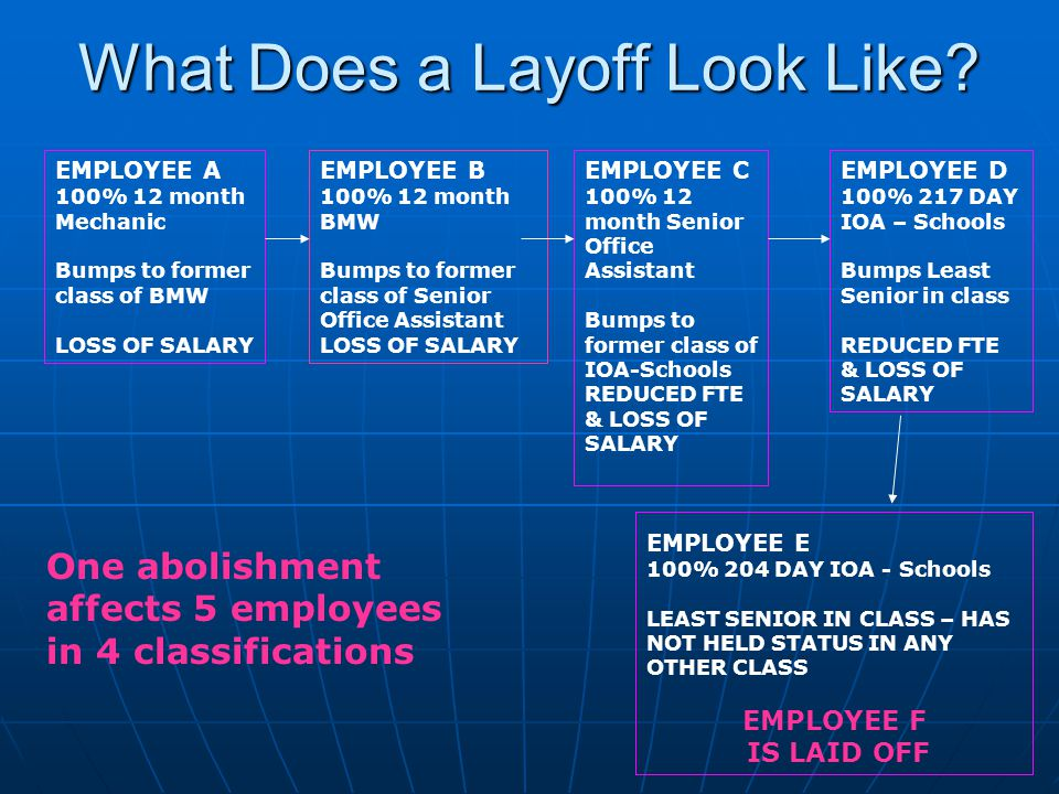What Does a Layoff Look Like