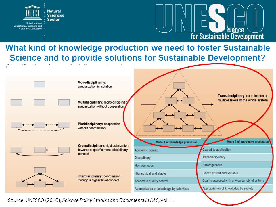 What kind of knowledge production we need to foster Sustainable Science and to provide solutions for Sustainable Development