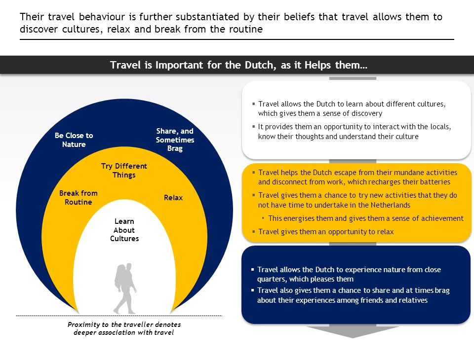 Travel is Important for the Dutch, as it Helps them…