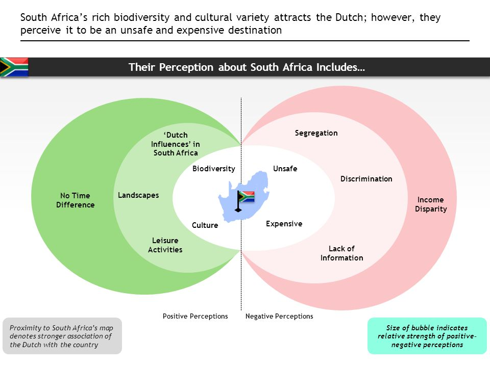 Their Perception about South Africa Includes…