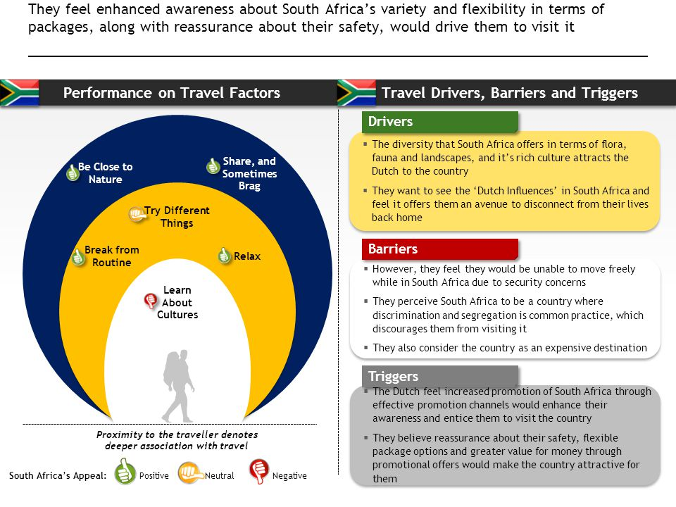 Performance on Travel Factors Travel Drivers, Barriers and Triggers