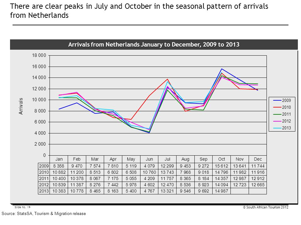 Arrivals from Netherlands January to December, 2009 to 2013
