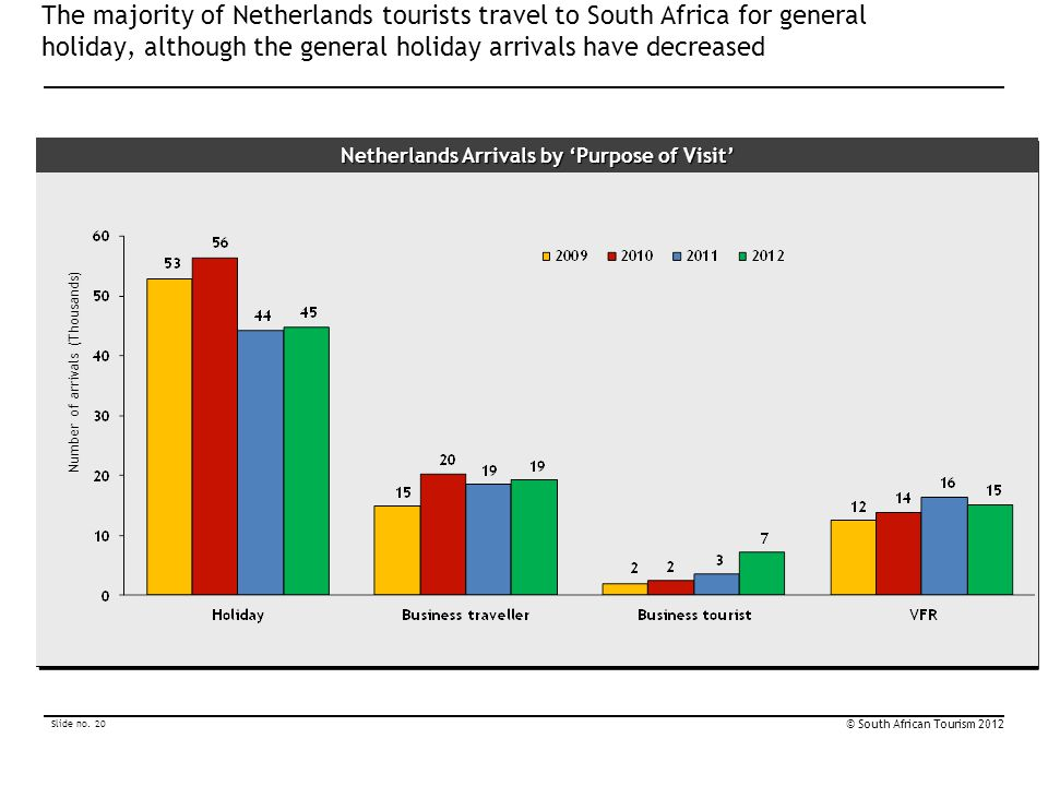 Netherlands Arrivals by 'Purpose of Visit'