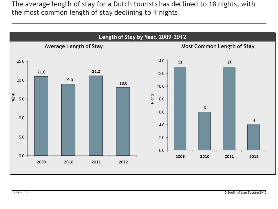 Most Common Length of Stay