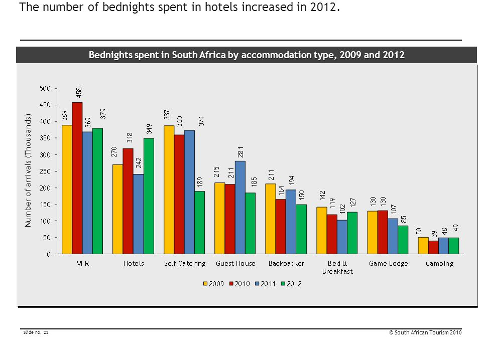 The number of bednights spent in hotels increased in 2012.
