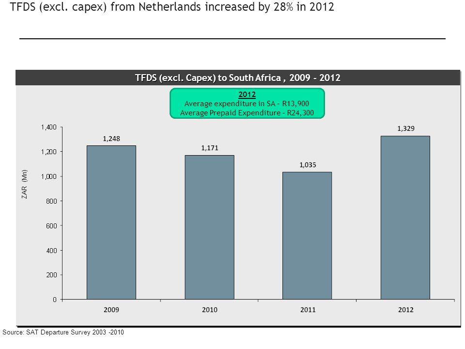 TFDS (excl. capex) from Netherlands increased by 28% in 2012