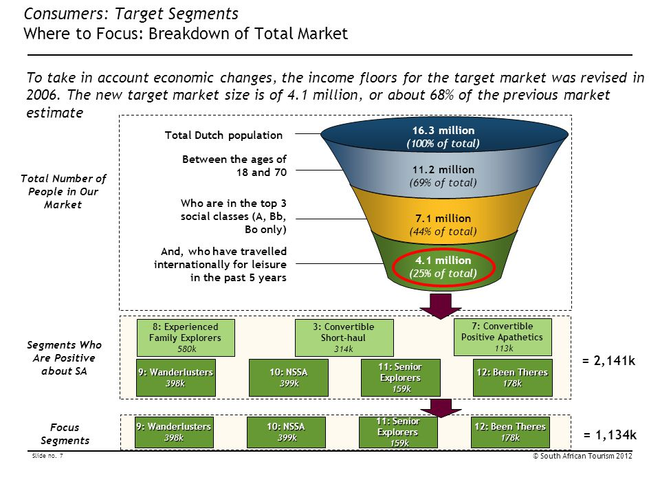 Consumers: Target Segments Where to Focus: Breakdown of Total Market