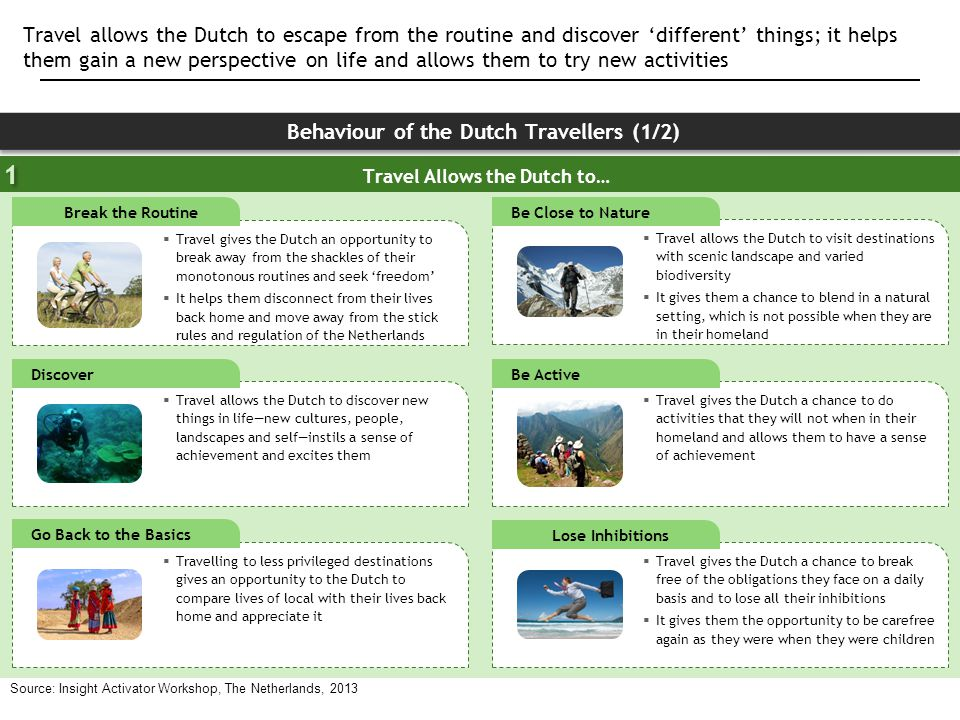 Behaviour of the Dutch Travellers (1/2) Travel Allows the Dutch to…