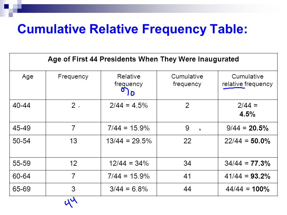 Cumulative Relative Frequency Table: