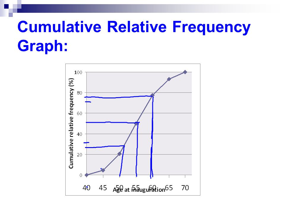 Cumulative Relative Frequency Graph: