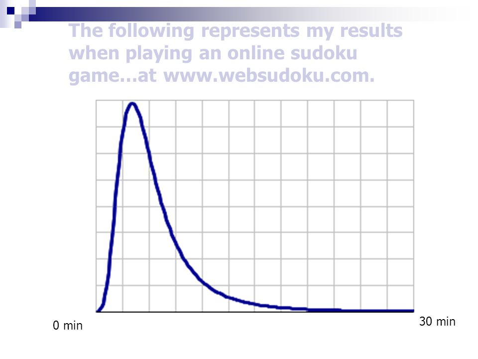The following represents my results when playing an online sudoku game…at www.websudoku.com.
