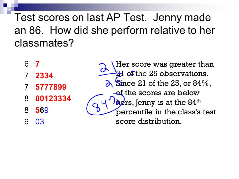 Test scores on last AP Test. Jenny made an 86