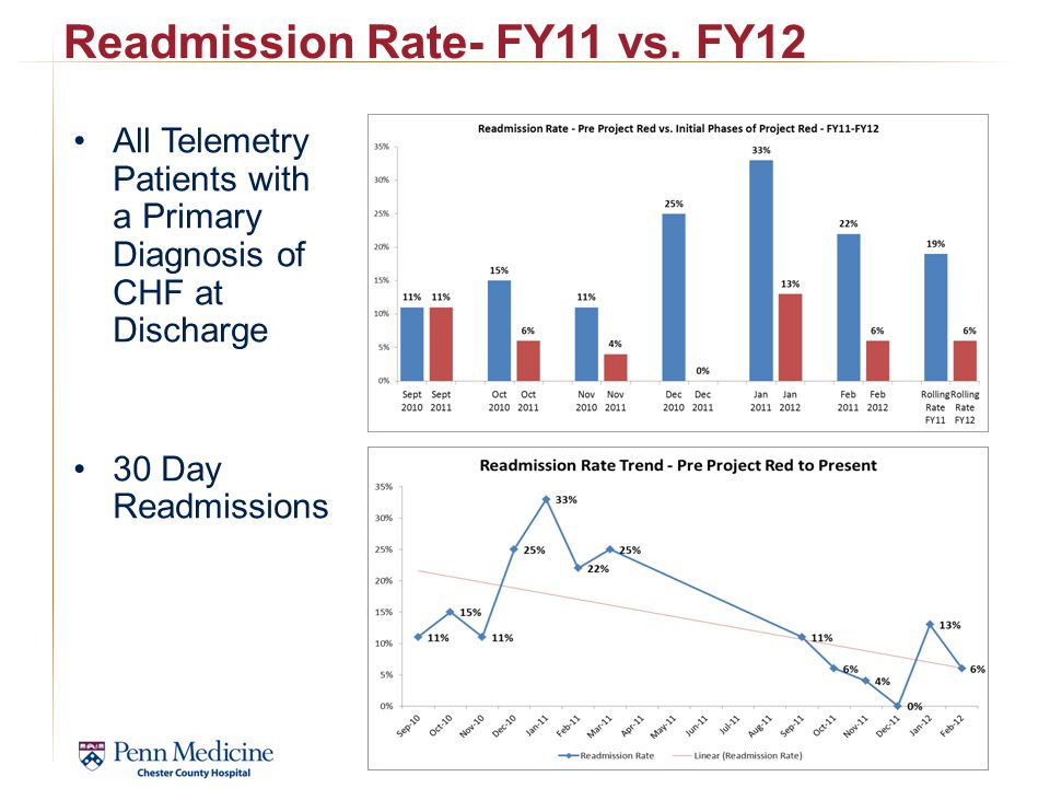 Readmission Rate- FY11 vs. FY12