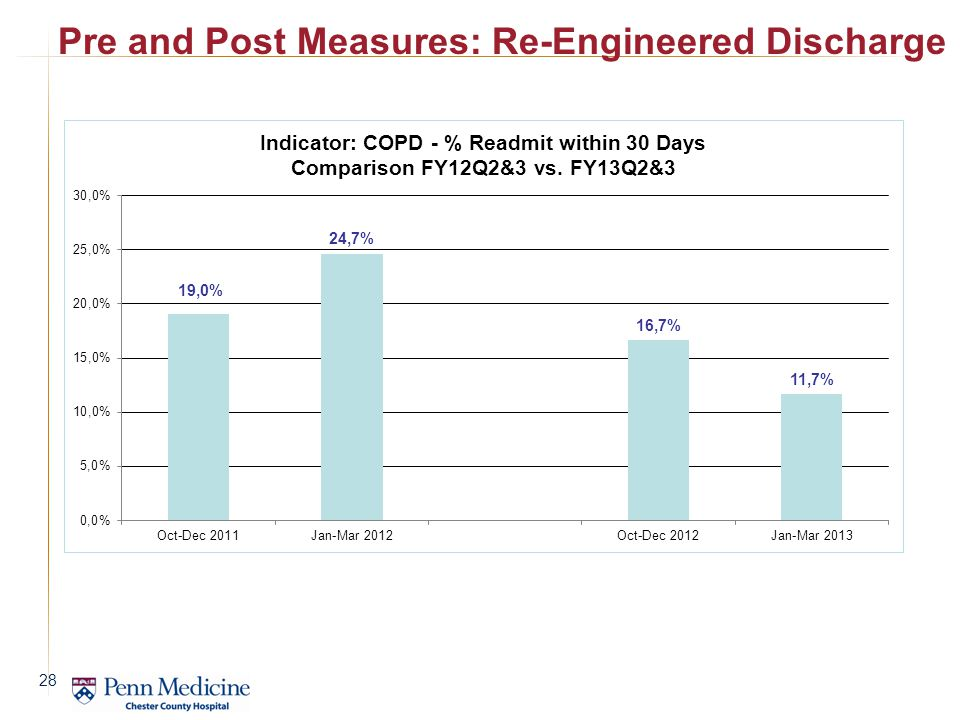 Pre and Post Measures: Re-Engineered Discharge