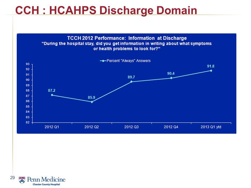 CCH : HCAHPS Discharge Domain