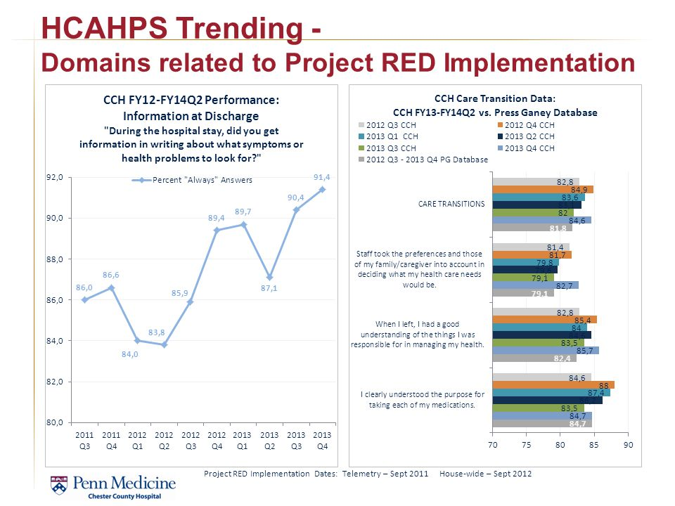 HCAHPS Trending - Domains related to Project RED Implementation
