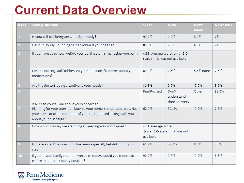 Current Data Overview # 611 Survey Question % Yes % No Don't Know