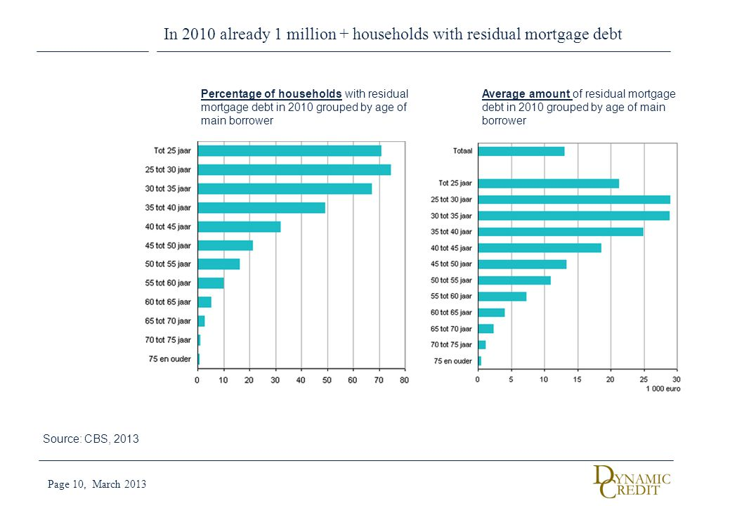 In 2010 already 1 million + households with residual mortgage debt