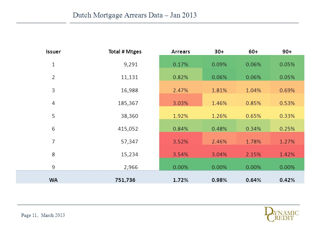 Dutch Mortgage Arrears Data – Jan 2013