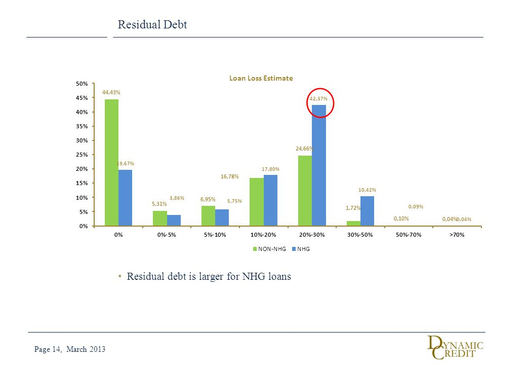 Residual Debt Residual debt is larger for NHG loans