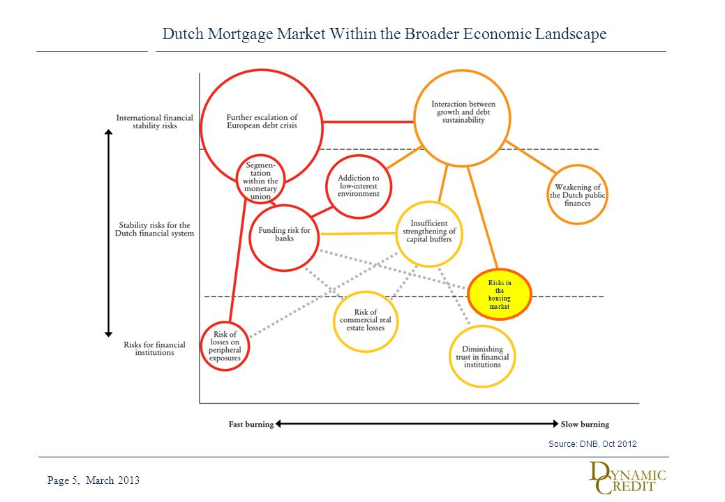 Dutch Mortgage Market Within the Broader Economic Landscape