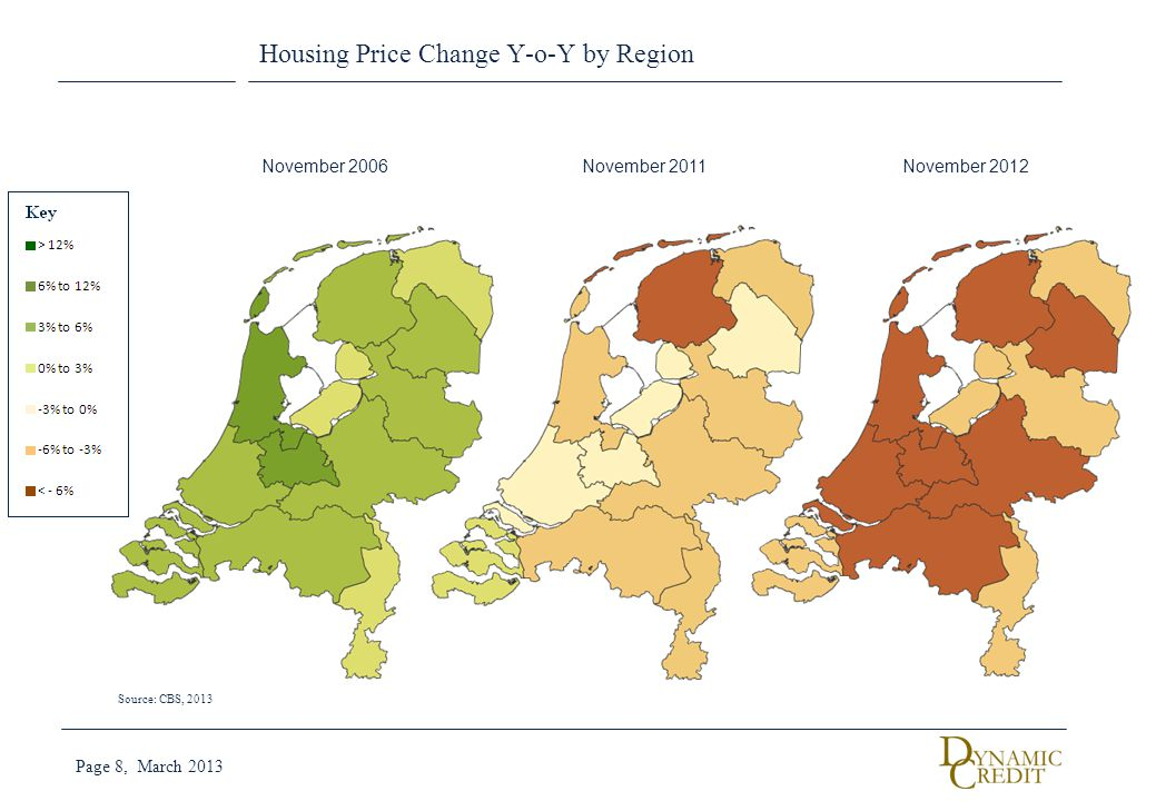 Housing Price Change Y-o-Y by Region