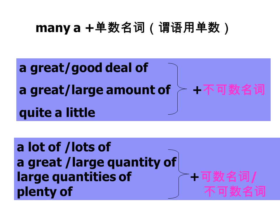 many a +单数名词(谓语用单数) a great/good deal of. a great/large amount of +不可数名词. quite a little. a lot of /lots of.