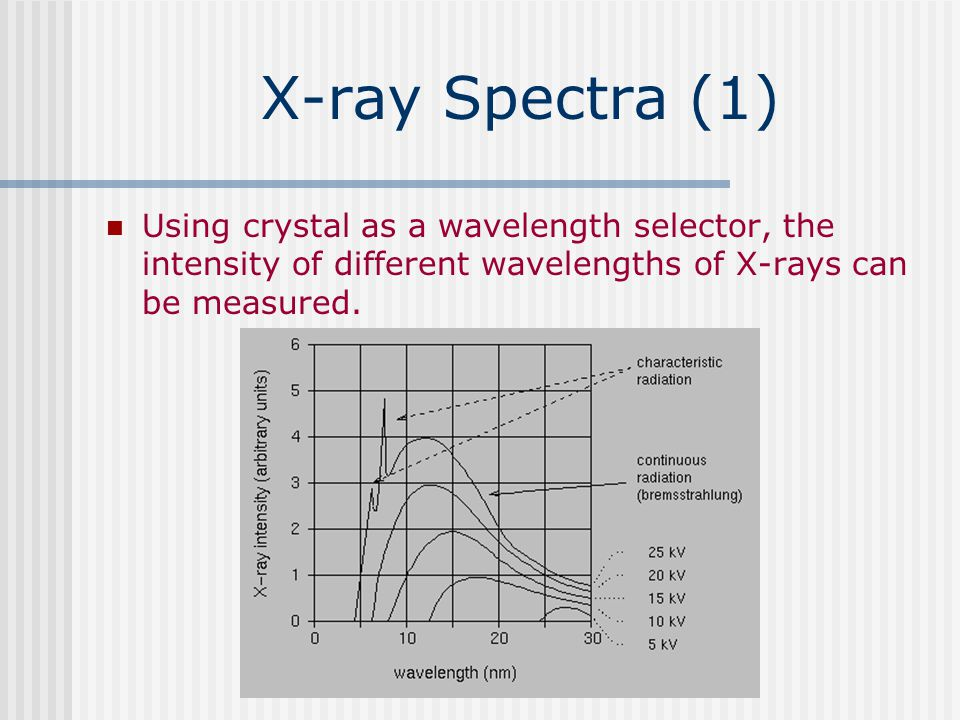 X-ray Spectra (1) Using crystal as a wavelength selector, the intensity of different wavelengths of X-rays can be measured.