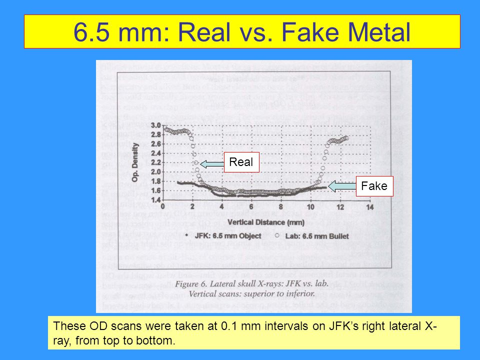 6.5 mm: Real vs. Fake Metal Real Fake