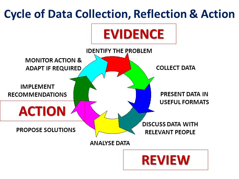 Cycle of Data Collection, Reflection & Action