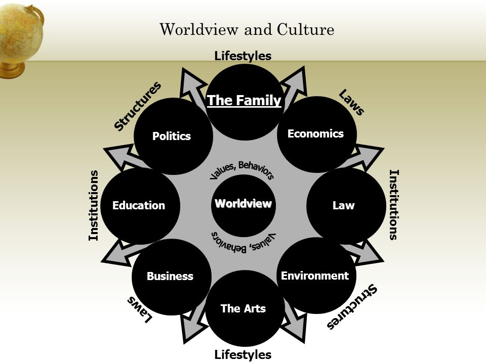 Worldview and Culture The Family Values, Behaviors Lifestyles