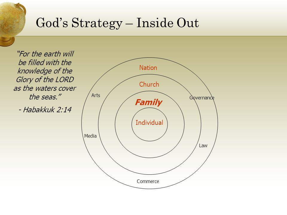 God's Strategy – Inside Out