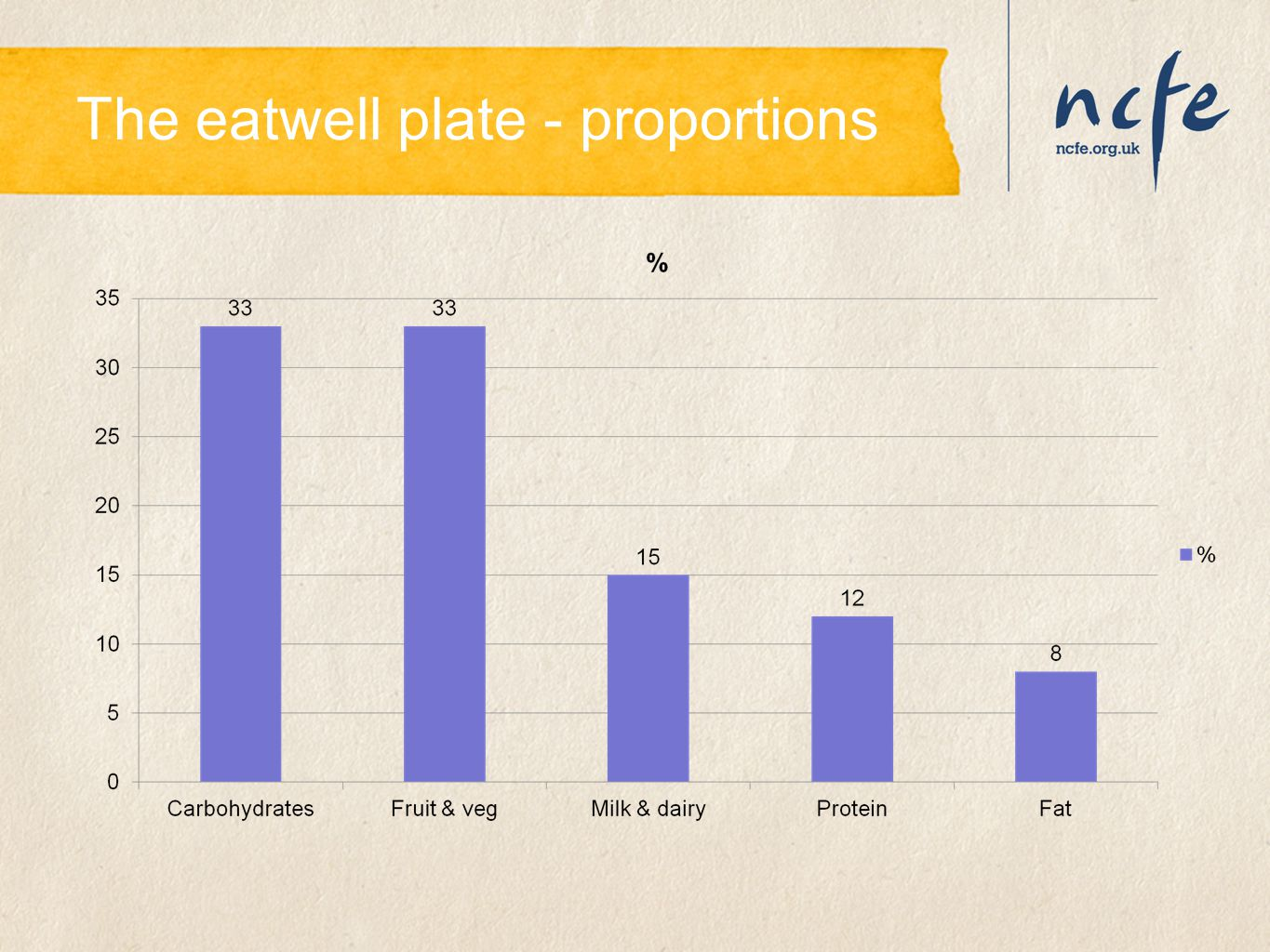 The eatwell plate - proportions