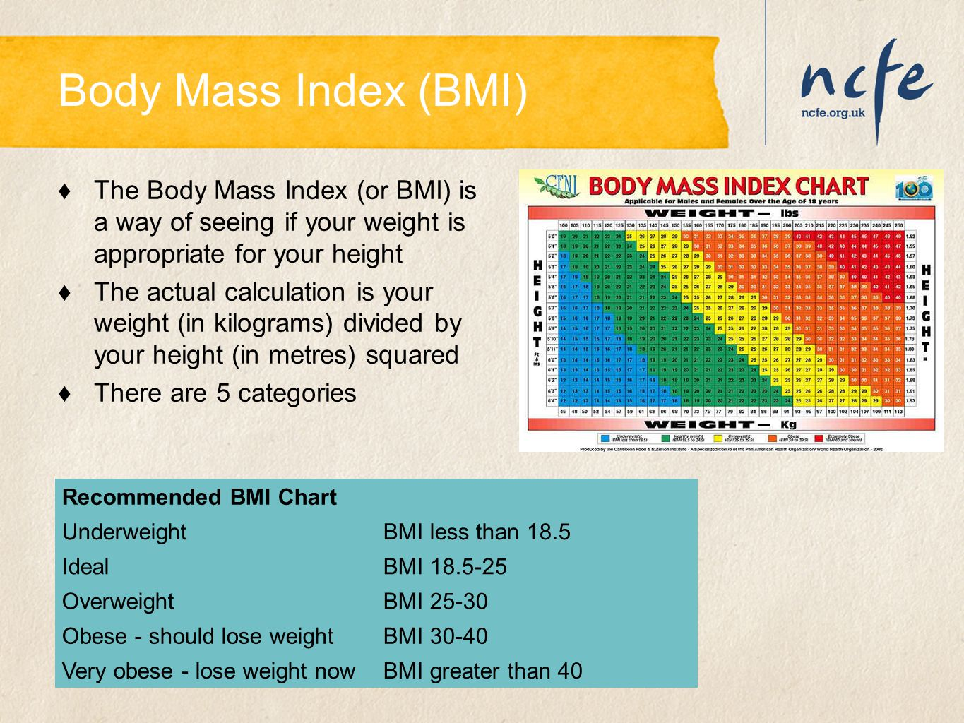 Body Mass Index (BMI) The Body Mass Index (or BMI) is a way of seeing if your weight is appropriate for your height.
