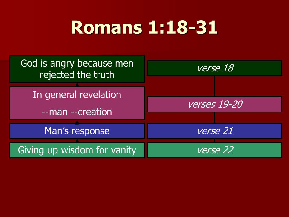 Romans 1:18-31 God is angry because men rejected the truth verse 18