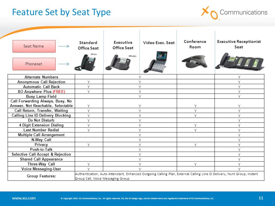 Feature Set by Seat Type