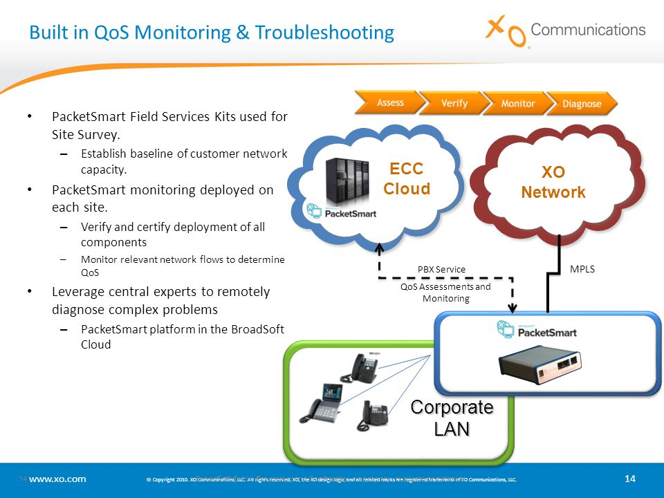 Built in QoS Monitoring & Troubleshooting