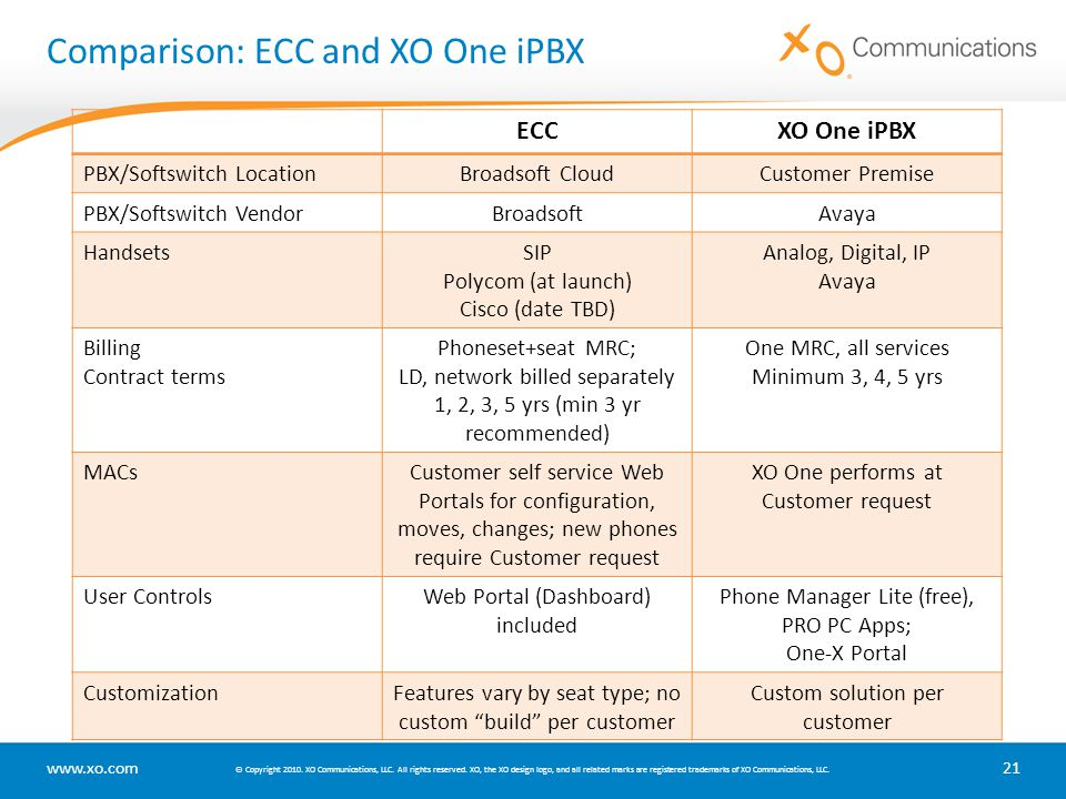 Comparison: ECC and XO One iPBX