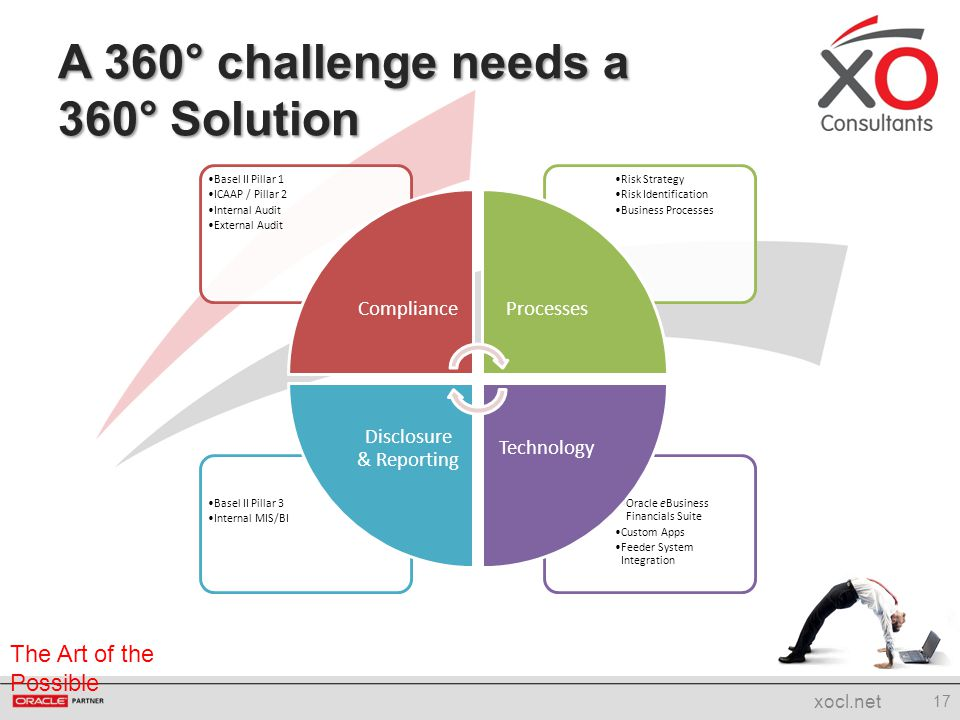 A 360° challenge needs a 360° Solution