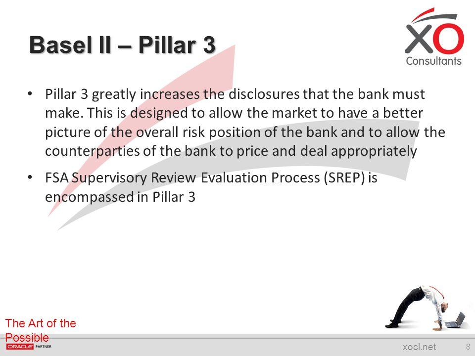 Basel II – Pillar 3