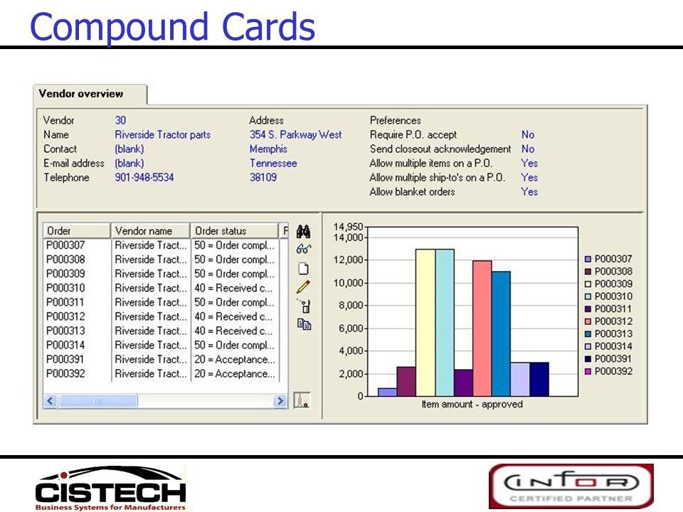 Compound Cards