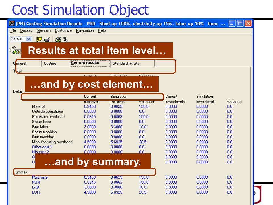 Results at total item level…