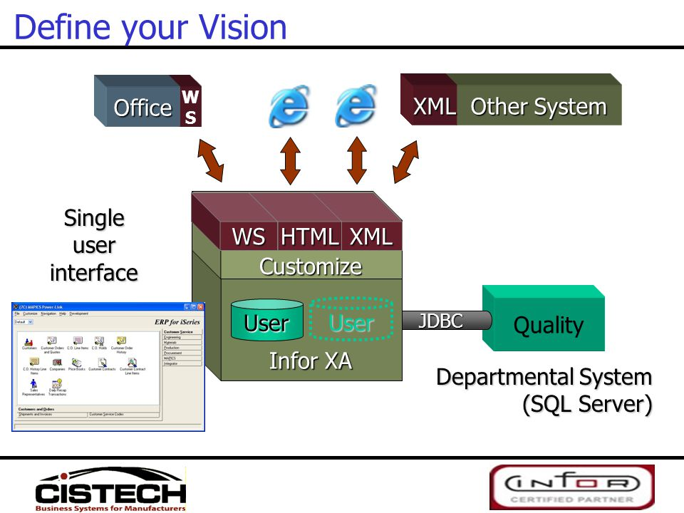 Define your Vision Office Other System XML WS Infor XA HTML XML