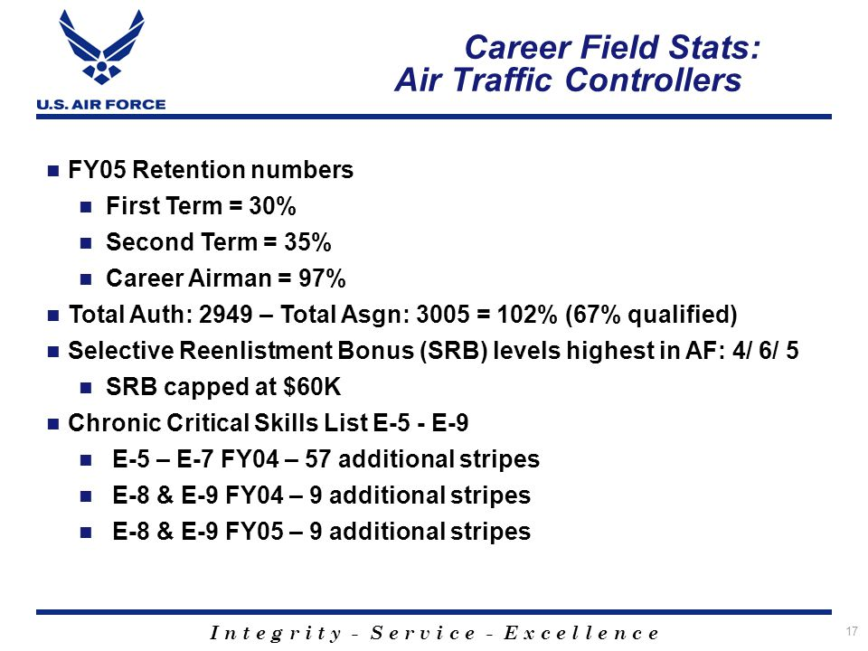 Career Field Stats: Air Traffic Controllers