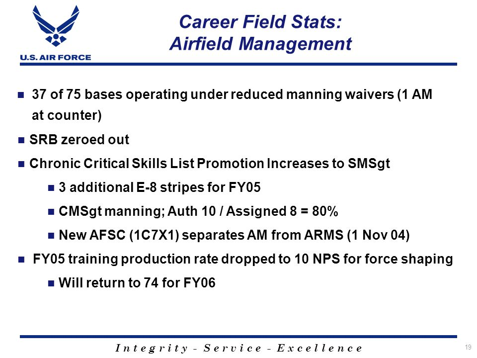 Career Field Stats: Airfield Management