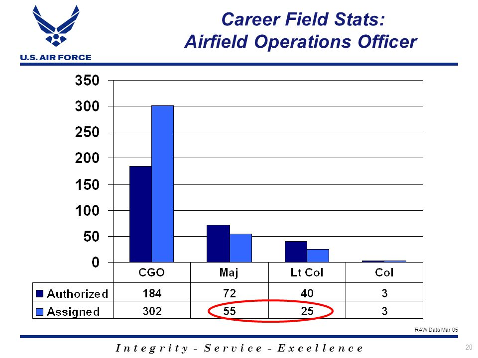 Career Field Stats: Airfield Operations Officer