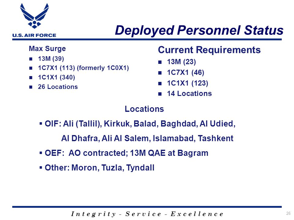Deployed Personnel Status