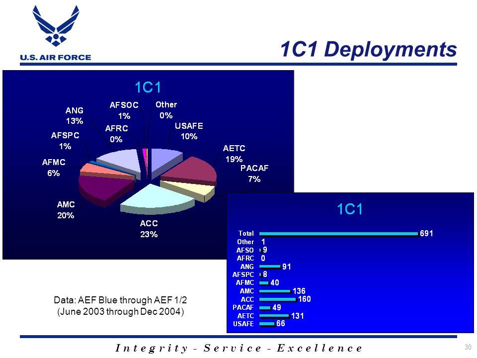 Data: AEF Blue through AEF 1/2